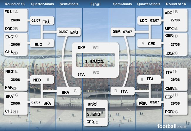 Ivo's worldcup predictions